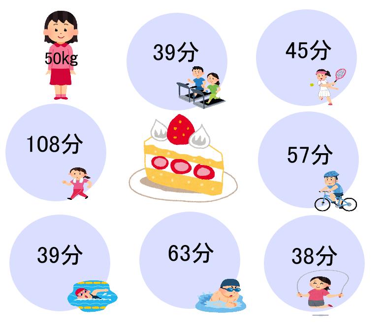 ケーキ,運動,カロリー,ダイエット
