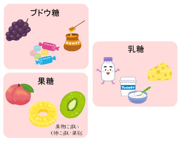 糖質,太る,糖質制限,糖質ダイエット,ダイエット